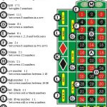 How to Bet on the Roulette Table
