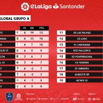 eLaLiga Santander: Almería and Sevilla lead their groups