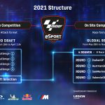 The Moto GP esports championship returns with a new format