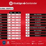eLaLiga Santander: Neat and Maestro Squad remain in the lead