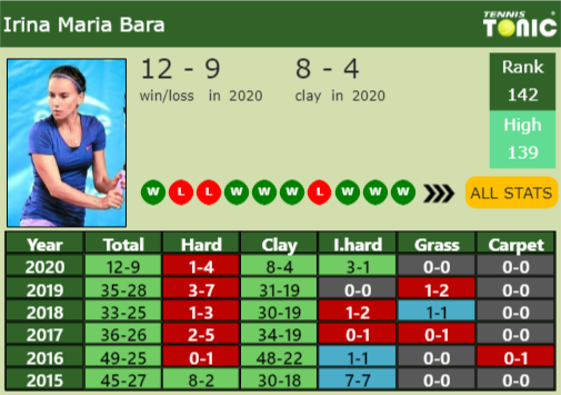 Irina Maria Bara Point Table info
