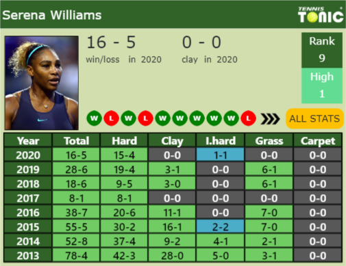 Información de la tabla de puntos de Serena Williams
