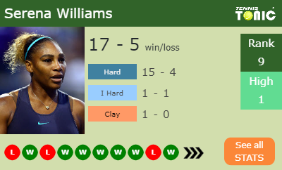 Serena Williams Estadísticas de información